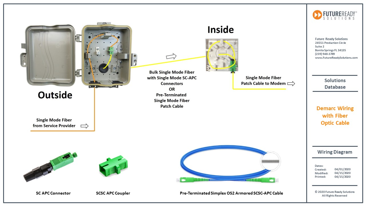 Demarc Wiring Solution With Fiber Optic Cable