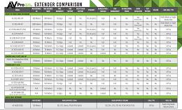 AVPRO Edge Extender Comparison Guide